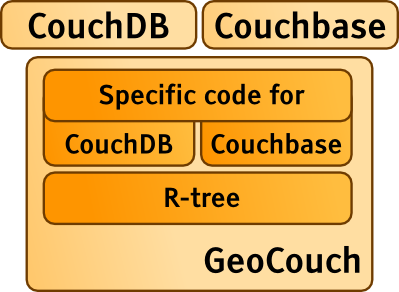 Illustration of GeoCouch and its relation to CouchDB and Couchbase